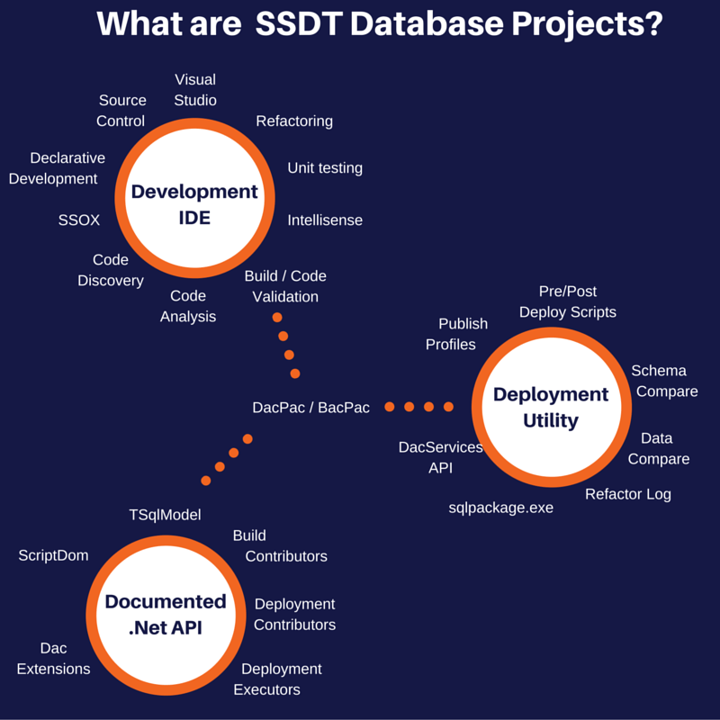 what is SSDT? It is a complete deployment utility
