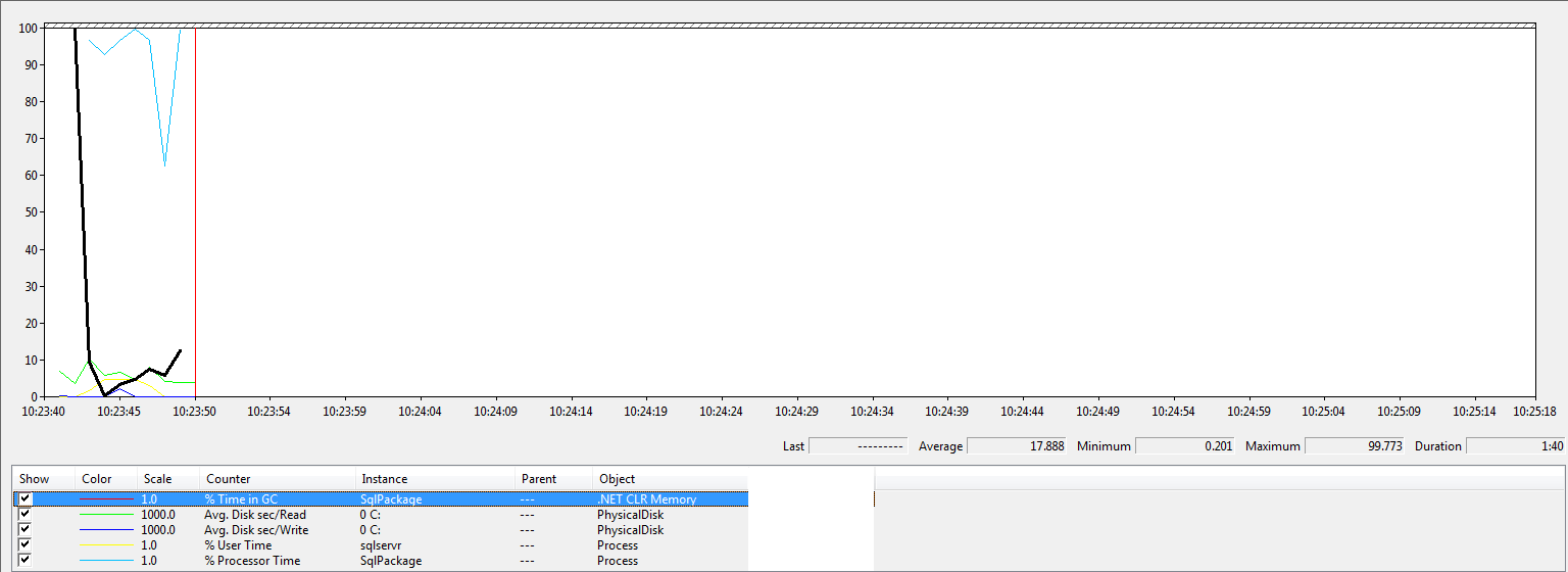 over 1600 chars procs, lots of disk activity