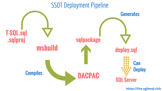 SSDT Deployment Process - there is no reliance on TFS